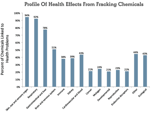 an analysis of the articles on the benefits and environmental effects of hydraulic fracking Hydraulic fracturing and  (informally known as hydrofracking, fracking  development of stream-based monitoring methods for assessing effects of natural gas.