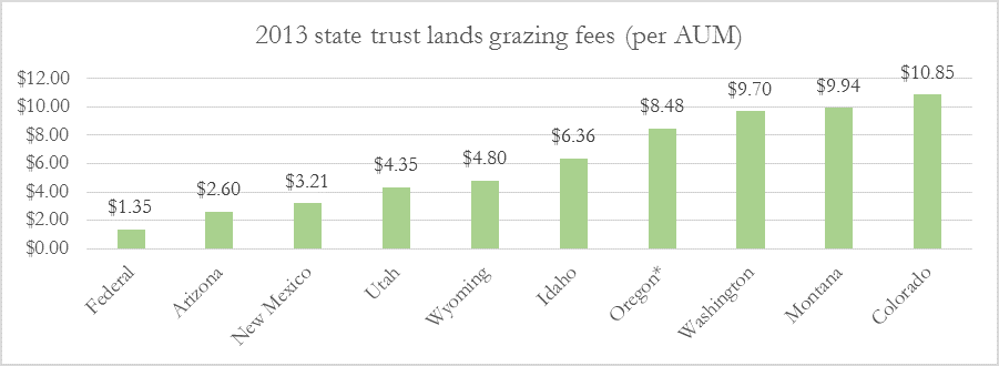 State trust grazing fees